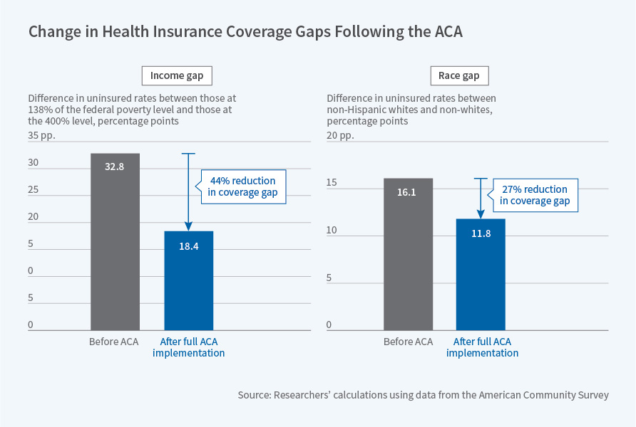 Assessing the ACA's Impact on Insurance Coverage, 4 Years ...