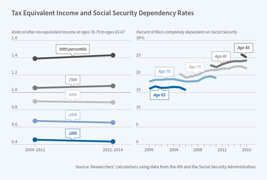 Trends in Retirement Income Adequacy | NBER