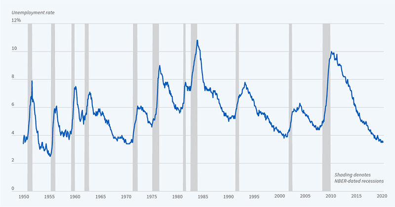 Recessions and Unemployment Figure