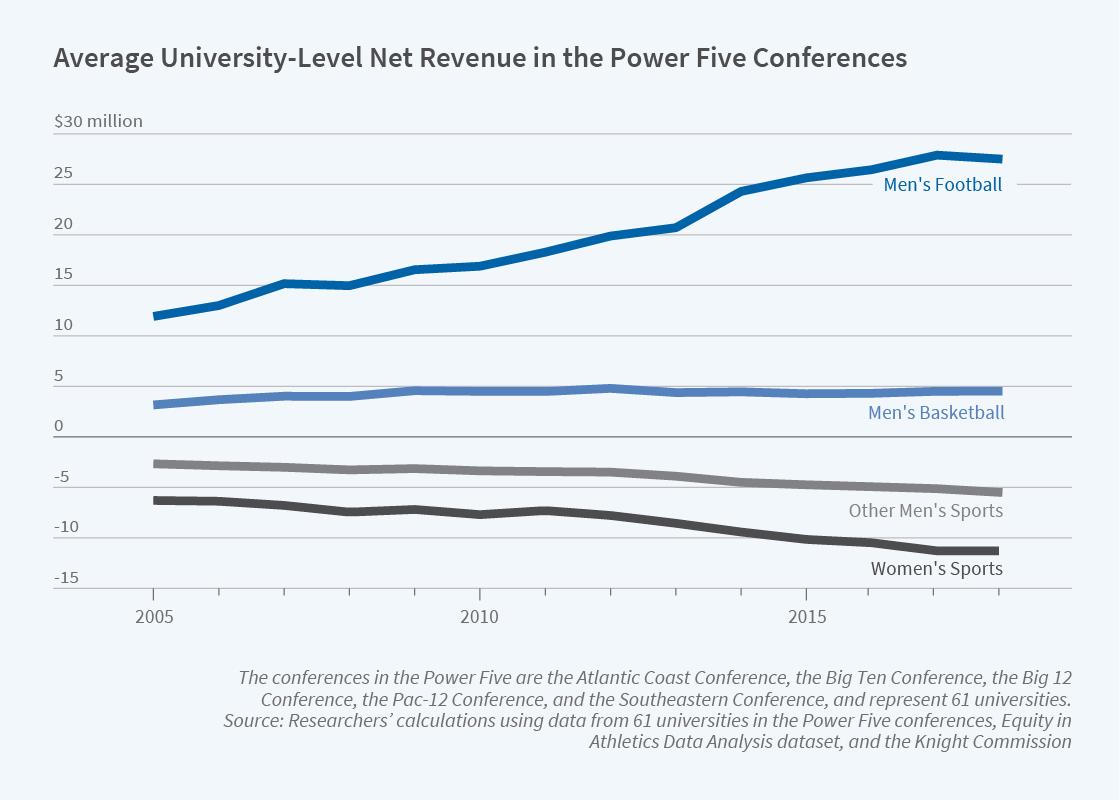Revenue Redistribution In Big Time College Sports Nber