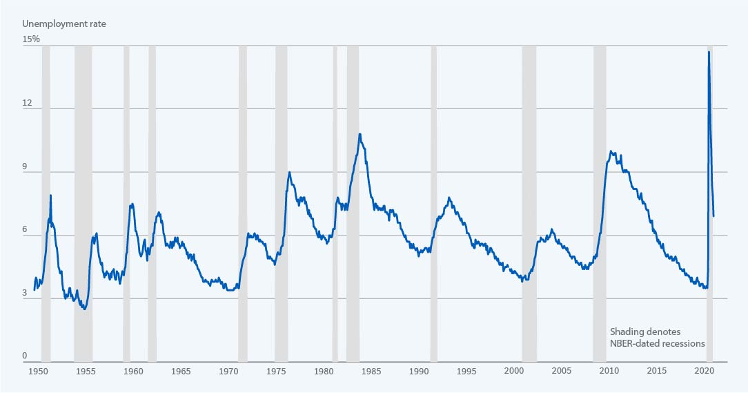 Business Cycle Dating Nber