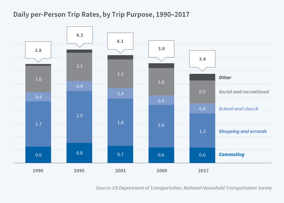 US Department of Transportation, National Household Transportation Survey Graph