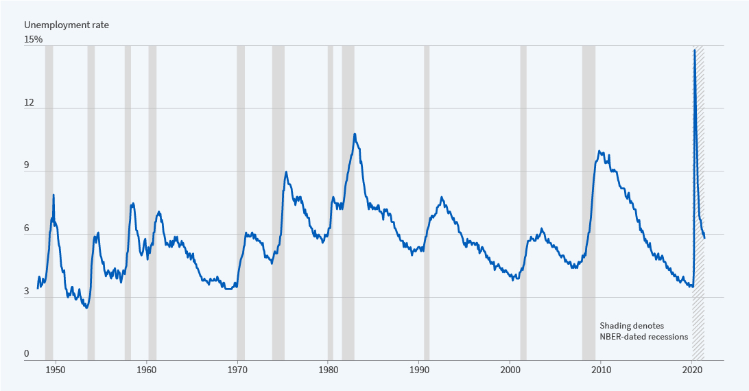 Graph of unemployment rate from 1950 to today. Unemployment follows the business cycle