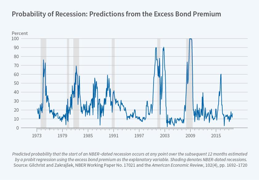 Nber recession indicator