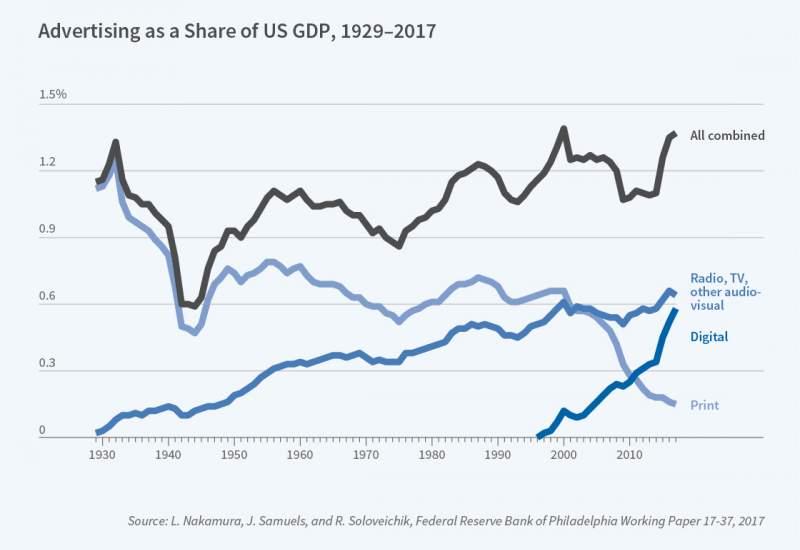 Economics of Digitization Figure 1
