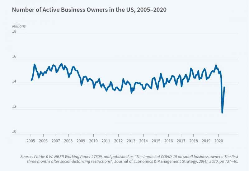 Small_business_Reporter_2020_04_figure1
