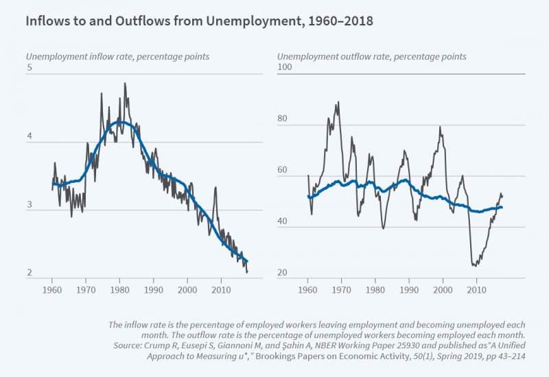 Unemployment - Figure 1