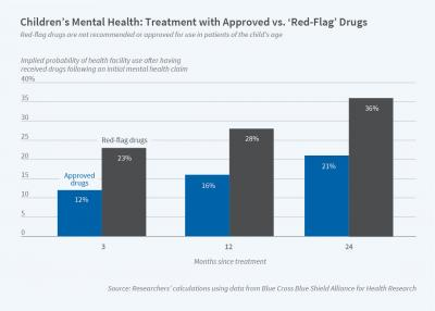 Treatment of Mental Illness in US Adolescents - Graph