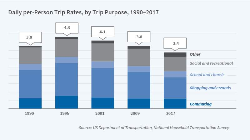 A graphic of Daily per-Person Trip rates, by trip purpose, 1990-2017. Trips are declining over time.