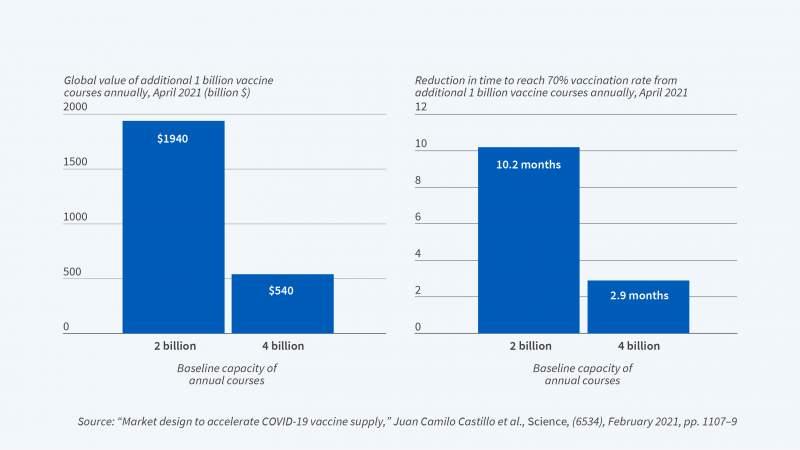 The Economics of Vaccine Development and Distribution