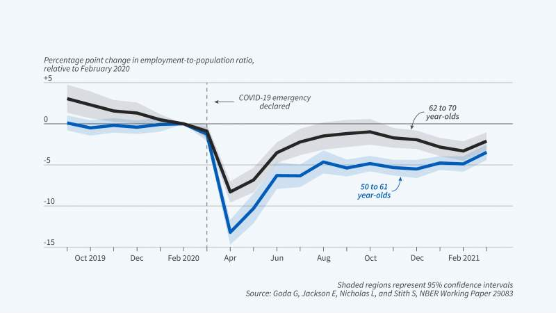 employment ratio figure 072221.jpg