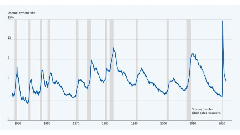 recessions figure 071921.jpg
