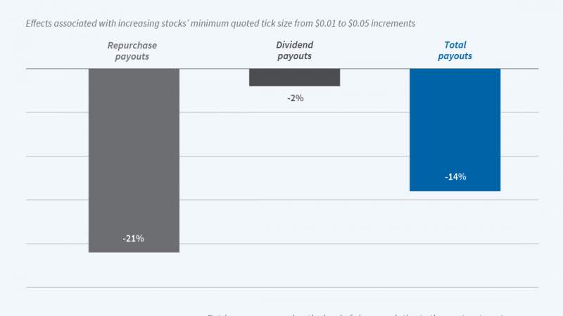 Tick Size Pilot Program and Corporate Payouts Graphic